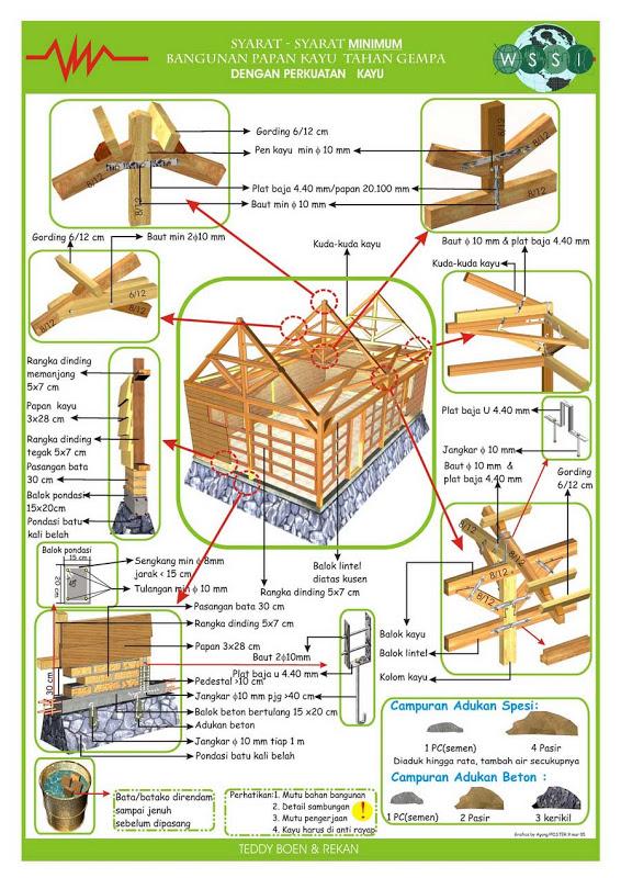 jasadesainrumah.com - Syarat Min Bangunan Tahan Gempa 2006 3
