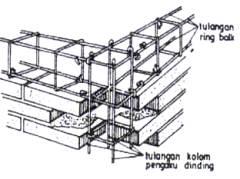 Rumah Tahan Gempa - Dinding